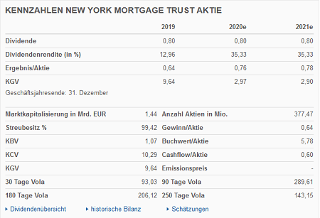 New York Mortgage Trust Aktie